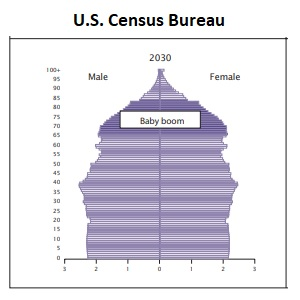 Baby Boomer Population by 2030 Census
