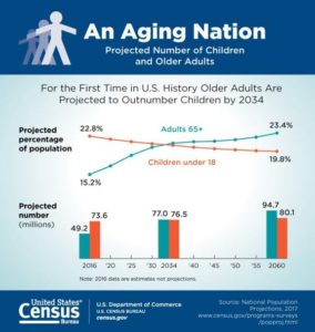 US-Census-Baby-Boomer-Aging-Nation-2017